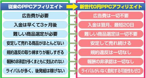 ヒュージョンPPC比較