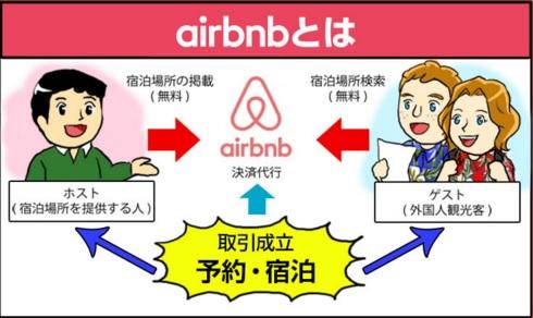 斉藤Airbnbとは