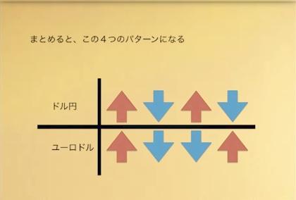 QC関係性